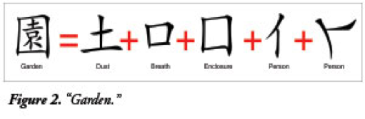Chinese character for 'Garden' equals 'dust' plus 'breath' plus 'enclosure' plus 'person' plus 'person'